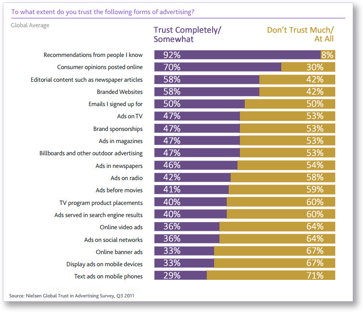 Nielsen Report  - Consumer Reviews and Trust